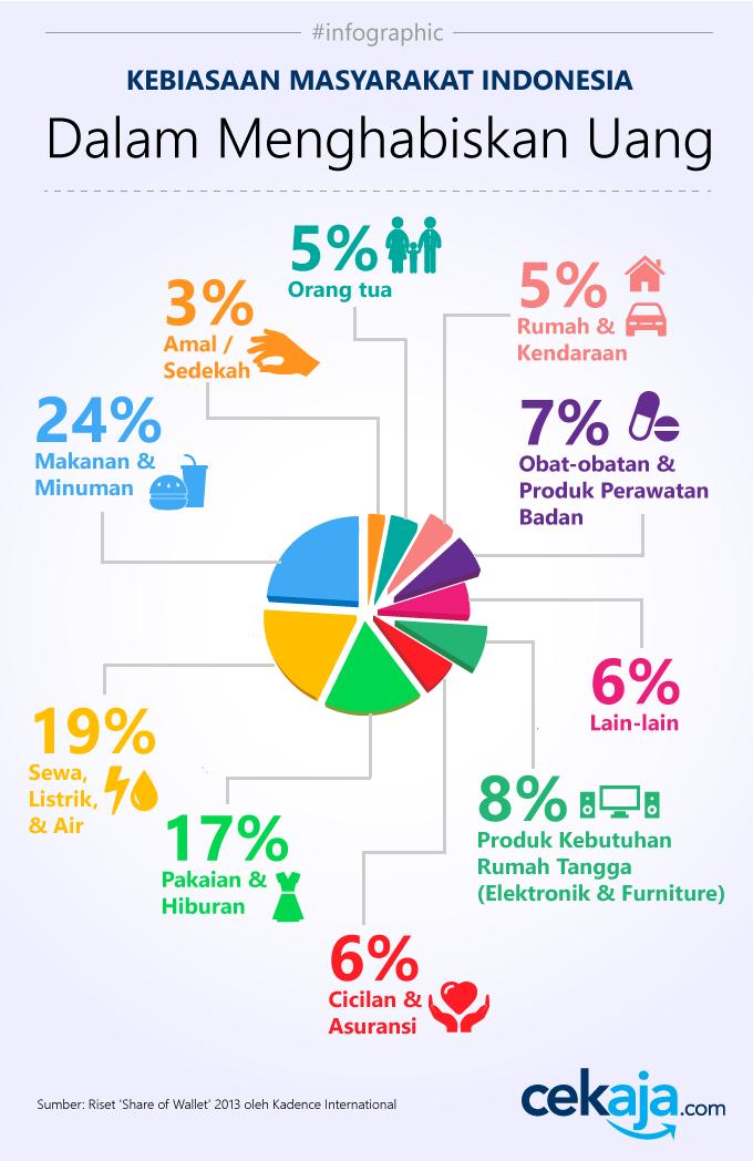Infografis: Ini Kebiasaan Mayoritas Orang Indonesia dalam Menghabiskan Uang