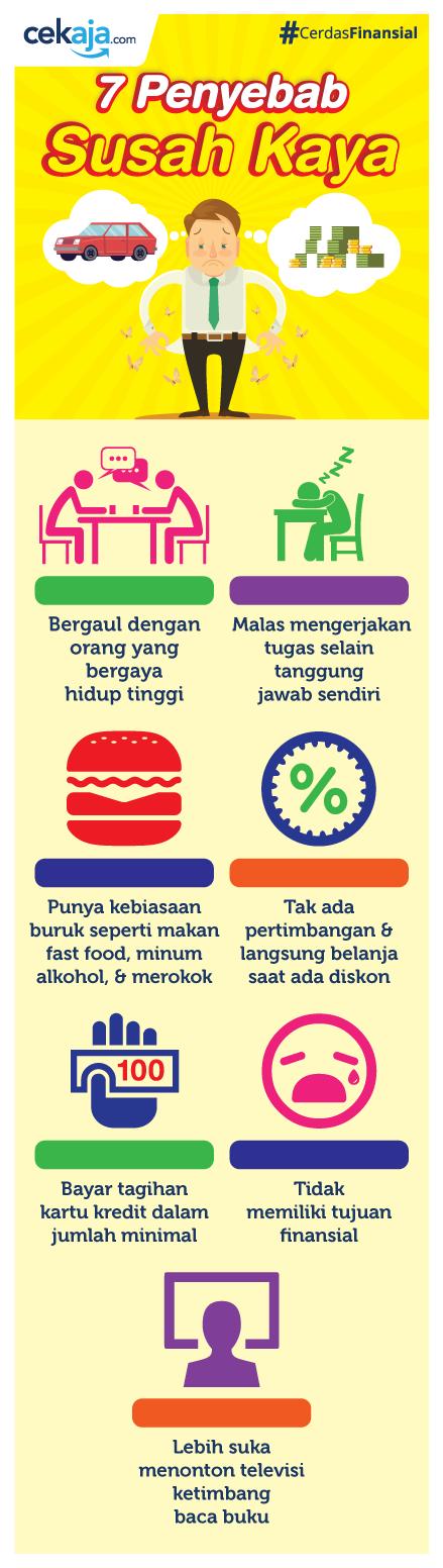 infografis-penyebab susah kaya - CekAja.com