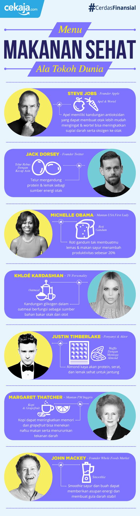 infografis-menu makan sehat orang sukses - CekAja.com