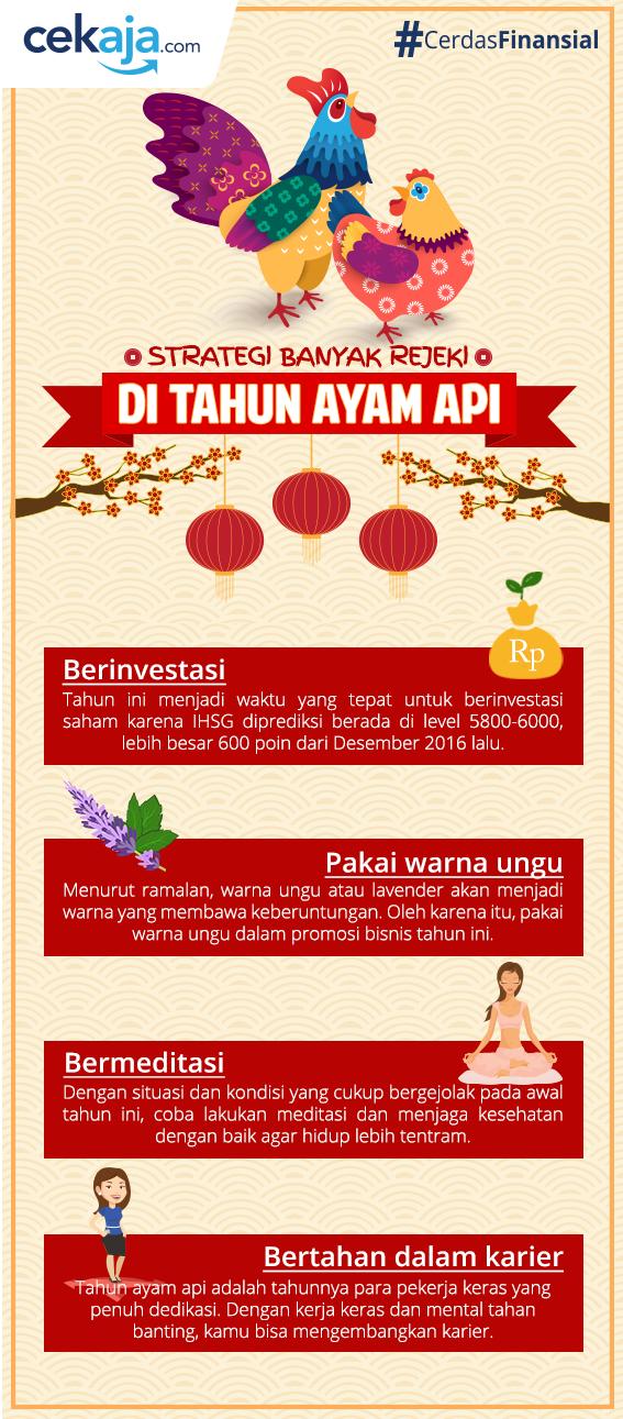 infografis-rezeki ayam api - CekAja.com