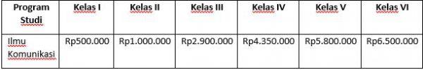 Ini Beda Harga Kampus Negeri dan Kampus Swasta di Indonesia