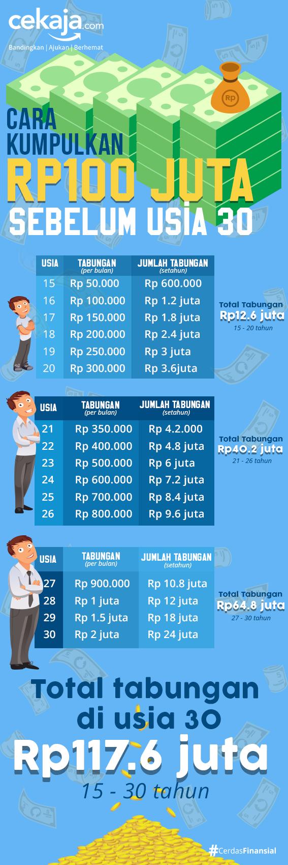 infografis tips menabung - CekAja.com