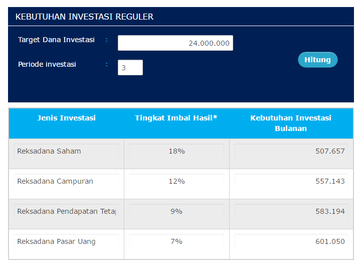 Sumber: Simulasi Investasi Danareksa Online