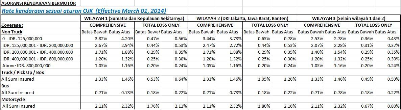 perhitungan premi SE OJK No.6 Tahun 2013