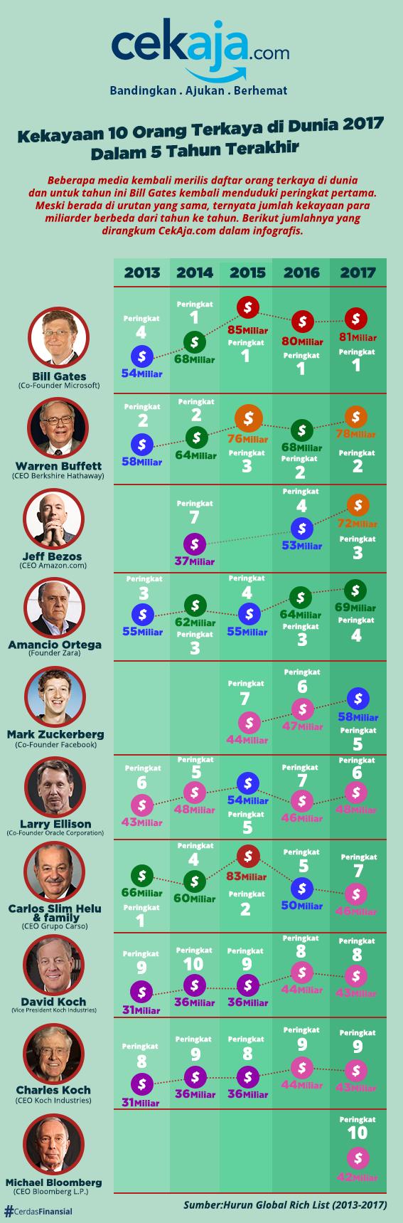 infografis orang terkaya di dunia 2017 - CekAja.com