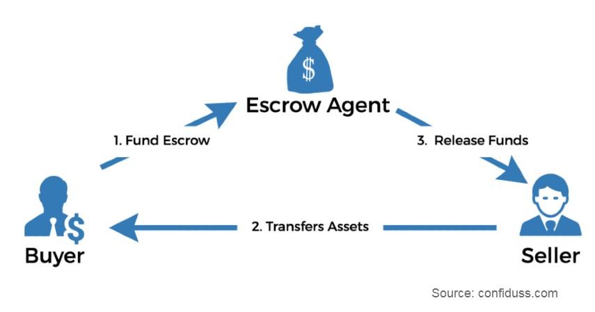 Escrow Account - 11 Alat Pembayaran Internasional untuk Transaksi Dagang Dunia