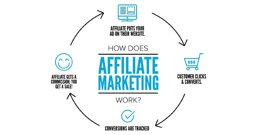 Affiliate Marketing - Lima Ide Bisnis Online Modal Kecil yang Menjanjikan