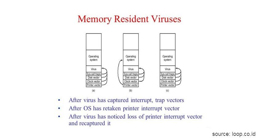 Memory Resident Virus - Kenali 10 Jenis Virus Komputer beserta Cara Pencegahannya
