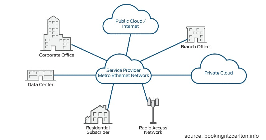MAN Metropolitan Area Network - 4 Jenis Jaringan Internet