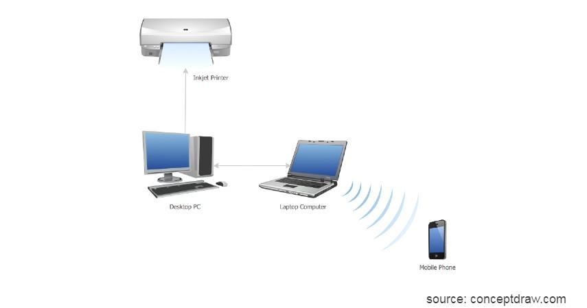PAN Personal Area Network - 4 Jenis Jaringan Internet