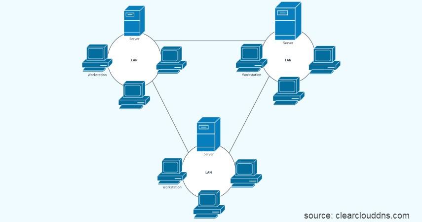 WAN Wide Area Network - 4 Jenis Jaringan Internet